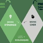 Pourquoi un comparateur des produits éco-responsables?